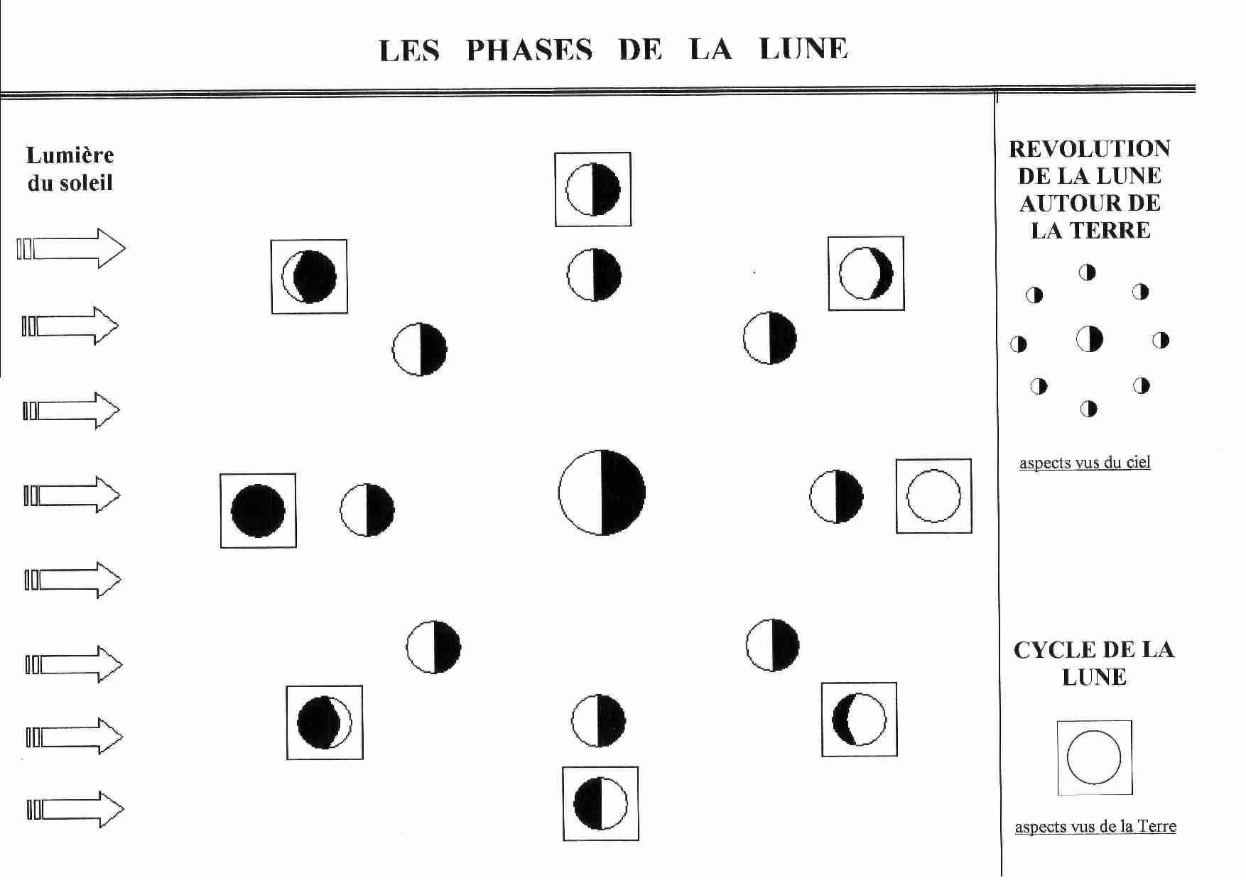 phase de la lune explication essay